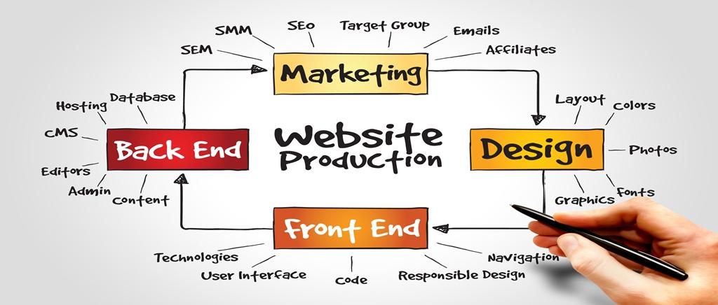 Planung der Website mit Internetagentur Hobohm